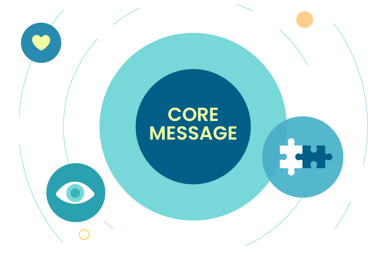 branding core message